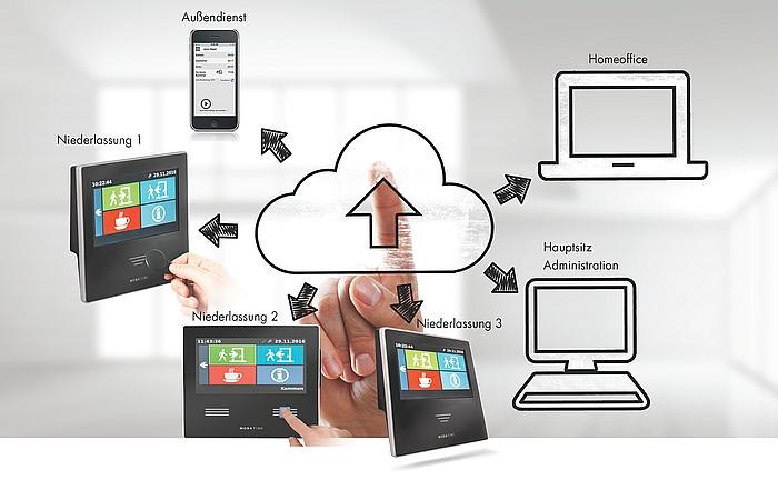Keine Softwareinstallation auf Ihrem System